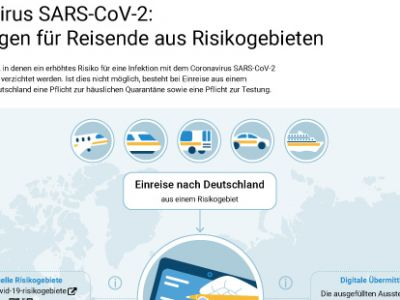 Infografik_Einreise_wallpaper1