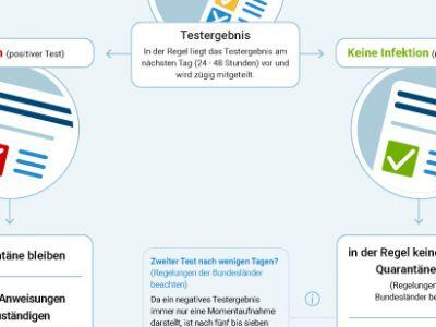 Infografik_Einreise_wallpaper3